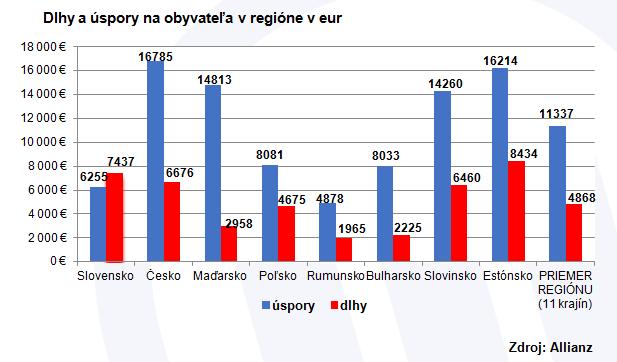 Slováci sa naďalej zadlžujú, oproti úsporám máme najvyššie dlhy v regióne