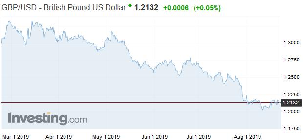 Tvrdý Brexit: Niektorí obchodníci sa pripravujú shortovať libru