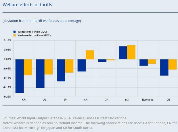 ECB: Trumpove clá Európe neublížia, väčší vplyv by mohli mať na USA
