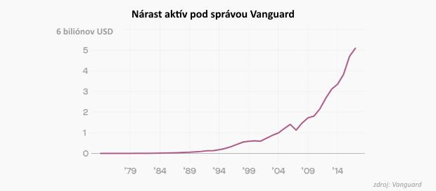 Ide to aj lacnejšie: Najvplyvnejší finančný revolucionár mení trh správy aktív už 40 rokov