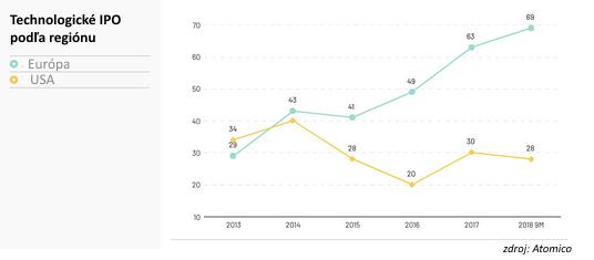 Európske startupy majú za sebou rekordný rok, americké sa nechytajú
