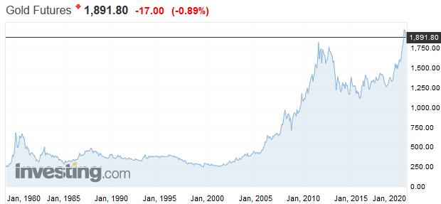 Vstupujeme do superexponenciálnej fázy, zlato ešte svoj veľký skok neurobilo