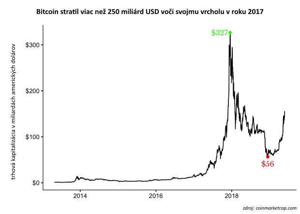 Pohľad na investičné bubliny: Ktorá bola doteraz tá najväčšia?