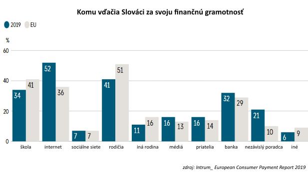 Prieskum: Slováci dokážu šetriť, ale od finančného blahobytu majú ďaleko