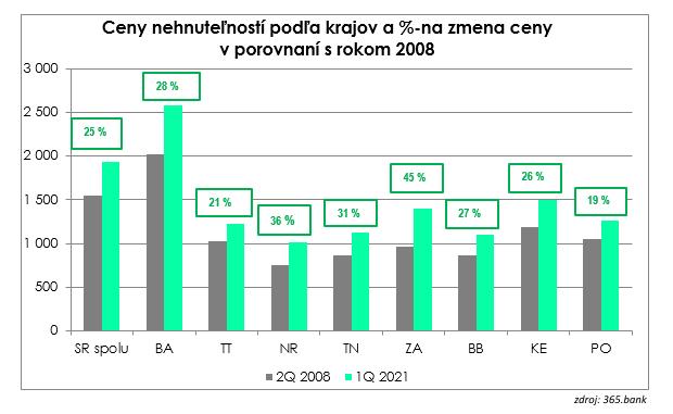 Za meter štvorcový nehnuteľnosti zaplatíme o 260 eur viac ako pred pandémiou: Prečo ceny napriek koronakríze stále rastú?