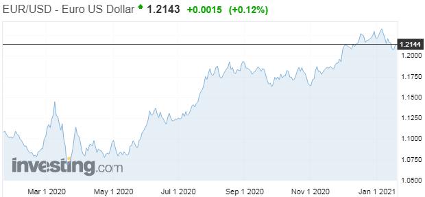 Na čo sa ECB aktuálne zameria po bezprecedentných stimuloch