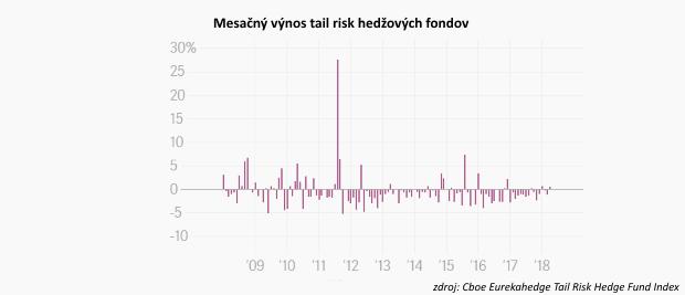Očakávajte neočakávané: Stavte na rozpad ekonomiky, nabáda hedžový fond