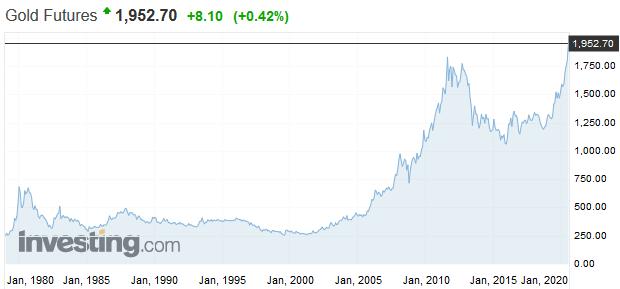 Päť grafov, ktoré dokazujú, aké neisté sú trhy ohľadom reštartu ekonomiky