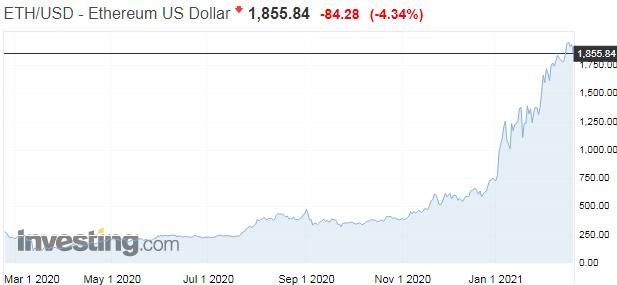 Najlepší čas na investovanie do bitcoinu? Ideálne včera