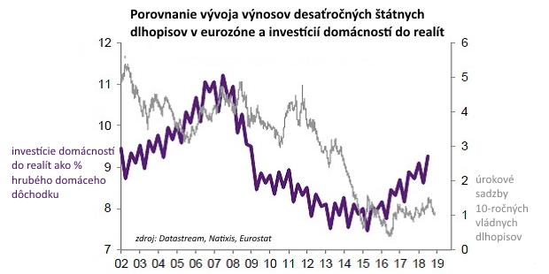 Kvôli nízkemu úročeniu vkladov volíme investovanie do realít