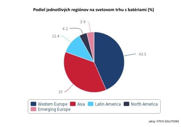 Jediný graf: Západná Európa je aktuálne najväčším svetovým investorom do batérií