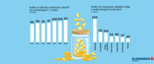Mesačne ušetríme 111 eur, predbehli sme Čechov aj Maďarov