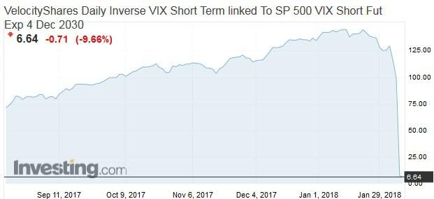 Trader milionár zarába na strachu: Opäť sa mi potvrdilo, že moja obľúbená stratégia funguje