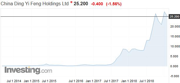 Výkon tajuplnej investičnej spoločnosti: Za 5 rokov 8500 % a nikto nevie prečo