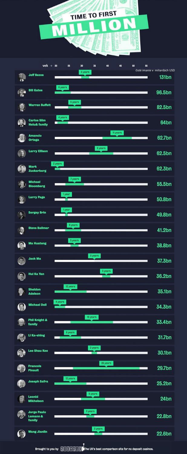 Prvý milión: Koľko času potrebovali najbohatší ľudia planéty kým ho zarobili