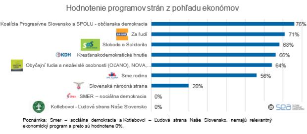 Programy strán pred parlamentnými voľbami očami špičkových ekonómov