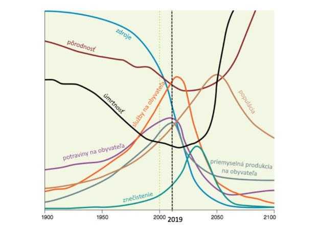 Pandémia ako spúšťač hrozivej deštrukcie: Dosiahli sme limity rastu ekonomiky, už to pôjde len dolu kopcom