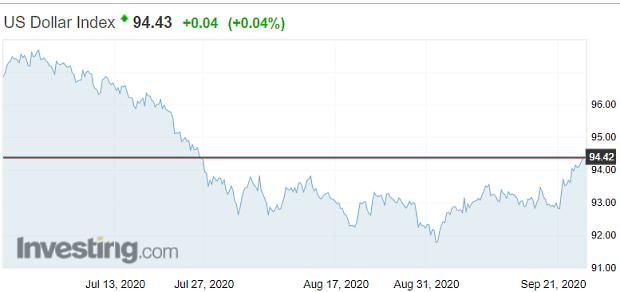 Dolár posilňuje, zlato je najnižšie za vyše 2 mesiace