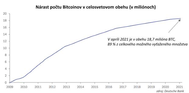BIS: Kryptomeny sú špekulatívnym nástrojom, mali by byť regulované