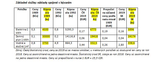 Česi vedú pred Slovákmi v kúpnej sile potravín, Slováci zase platia menej za základné služby
