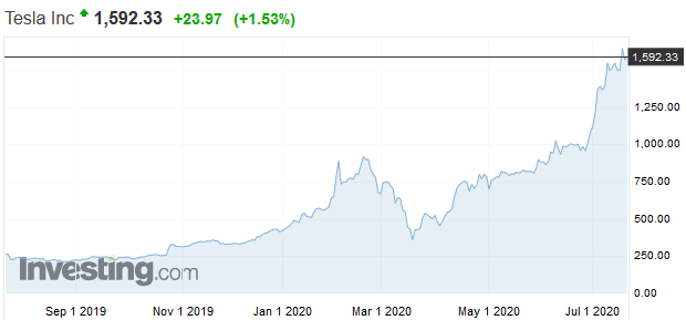 Elon Musk nechce, aby bola Tesla super zisková