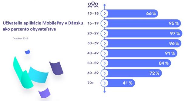 Krajina, v ktorej platobnú aplikáciu považujú za užitočnejšiu než Facebook