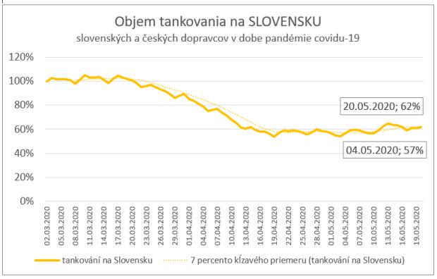 Dopravné údaje naznačujú, že ekonomika Slovenska pomaly oživuje