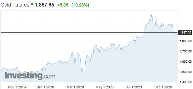 UBS: Teraz je ten správny čas pre nákup zlata ačínskych dlhopisov