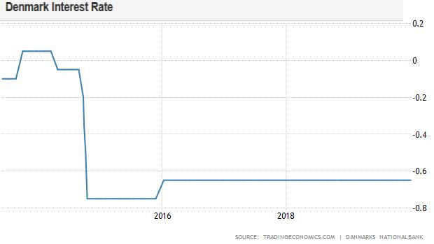 Hypotéky so záporným úrokom? Prvá banka už platí ľuďom za to, že si od nej požičali peniaze