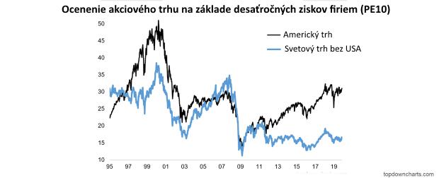 Ocenenie akcií: Americké výrazne vyššie, prečo?