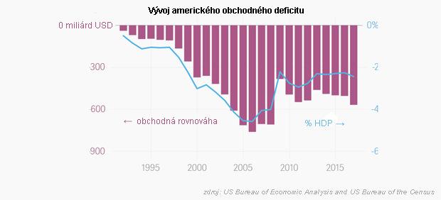 Oboje mať nejde: Buď sa zbavíte obchodného deficitu, alebo budete mať svetovú dominantnú menu