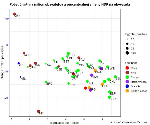 Grafy výsledkov boja proti koronakríze: Nejde o voľbu medzi záchranou ekonomiky azáchranou životov