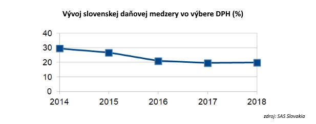 Zníženie daňovej medzery o polovicu by Slovensku prinieslo 800 miliónov eur ročne