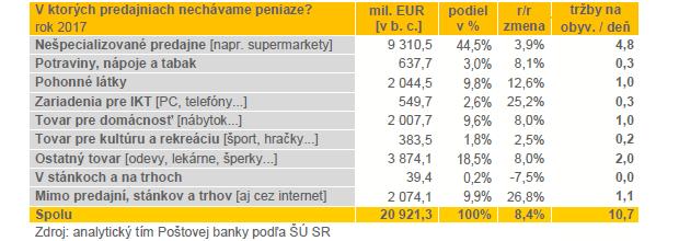 Tržby slovenských obchodníkov: V ktorých predajniach nechávame najviac peňazí?