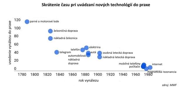 Jediný graf MMF: Prečo nám technológie vezmú prácu a ako na tom zarobiť
