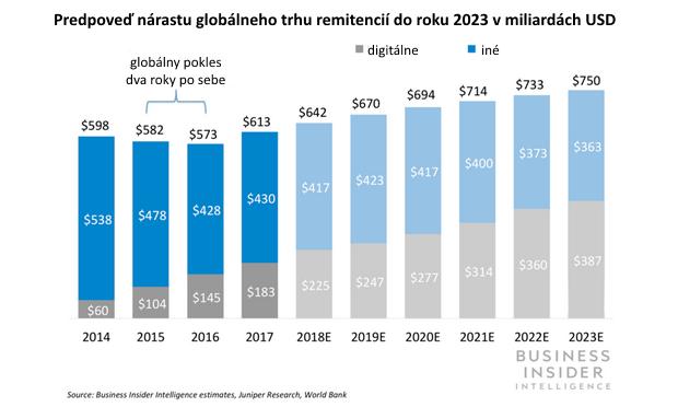 Posielanie peňazí domov: Globálny objem remitencií rastie