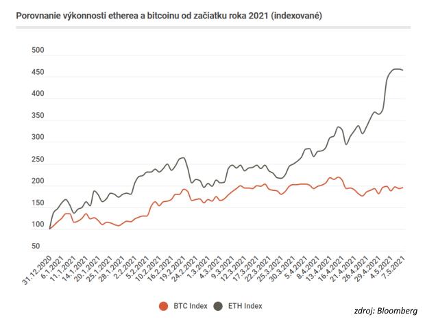 Spozná bitcoin premožiteľa? Rekordne sa darí inej virtuálnej mene. Týždeň vo svete