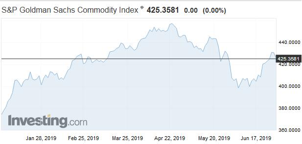 Najvýkonnejšie komodity v prvej polovici roka 2019