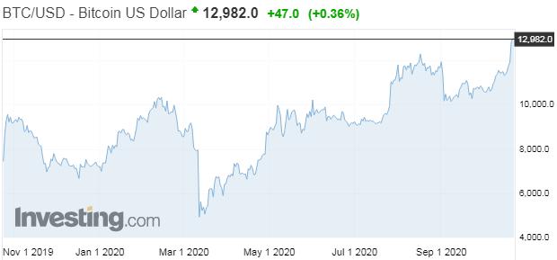 Cena bitcoinu na novom rekorde, ale len v týchto krajinách
