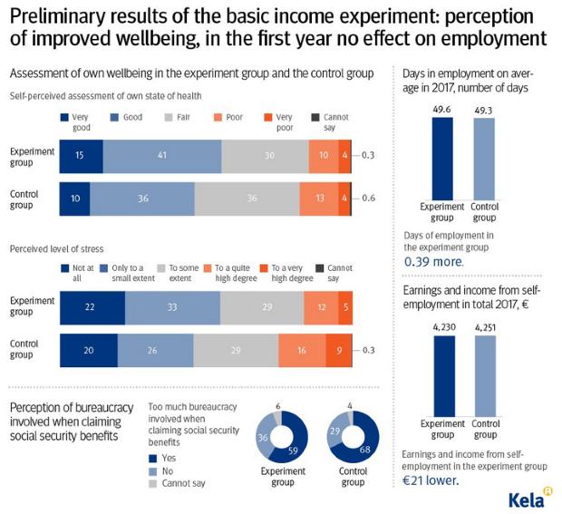 Graf: Základný garantovaný príjem nemá vplyv na trh práce
