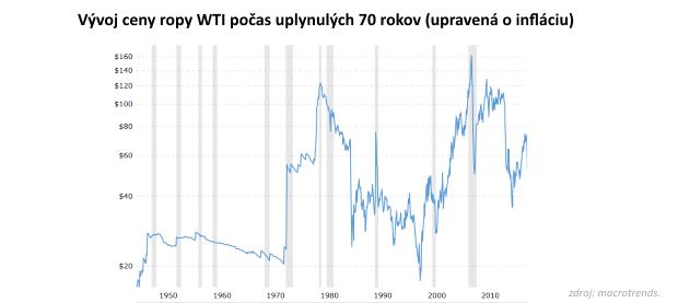 Niečo sa deje na trhu s ropou: Čo spôsobuje plynulý pokles jej ceny od júna tohto roka