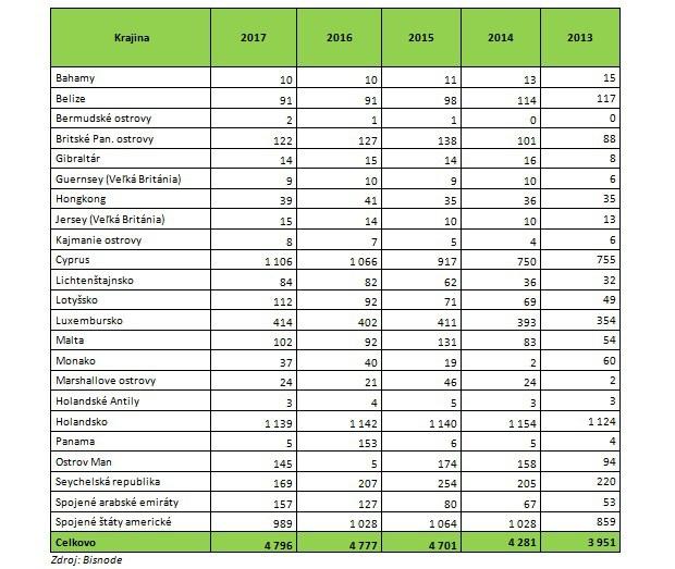 Bisnode: Z daňových rajov je riadený historicky najväčší počet firiem