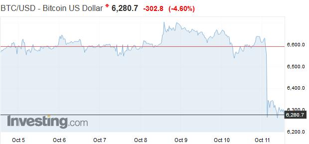Takmer 13 miliárd dolárov bolo vymazaných z trhu so špekuláciami približne za tri hodiny