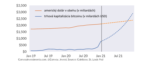 Áno, bitcoin je obrovská bublina, ale globálny systém fiat mien je ešte väčšia