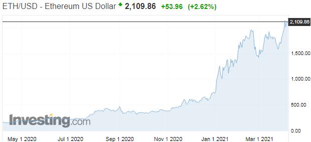 Trhová hodnota kryptomien po prvýkrát prekonáva 2 bilióny dolárov
