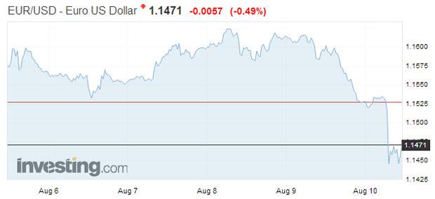 ECB znepokojuje slabá líra: Turci nemusia byť schopní splácať pôžičky v zahraničných menách
