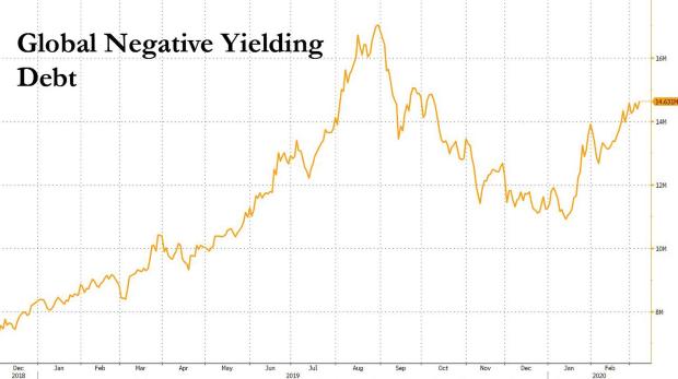 Viac ako 60 % globálneho dlhu dnes dosahuje výnosy menej ako 1 %
