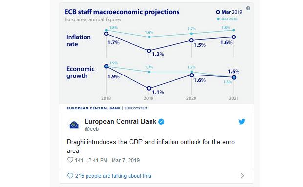 Mario Draghi už úrokové sadzby nikdy nezvýši