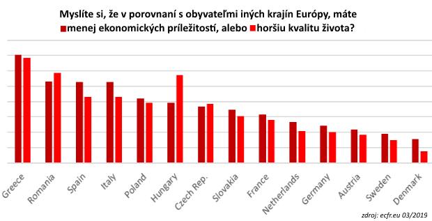 Európske krajiny prišili osvoj najcennejší kapitál, dnes ho chcú naspäť
